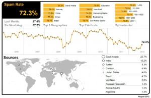 Spam Rate calcolato da Symantec (immagine ripresa dall'ultimo report Agosto 2012 © Symantec)